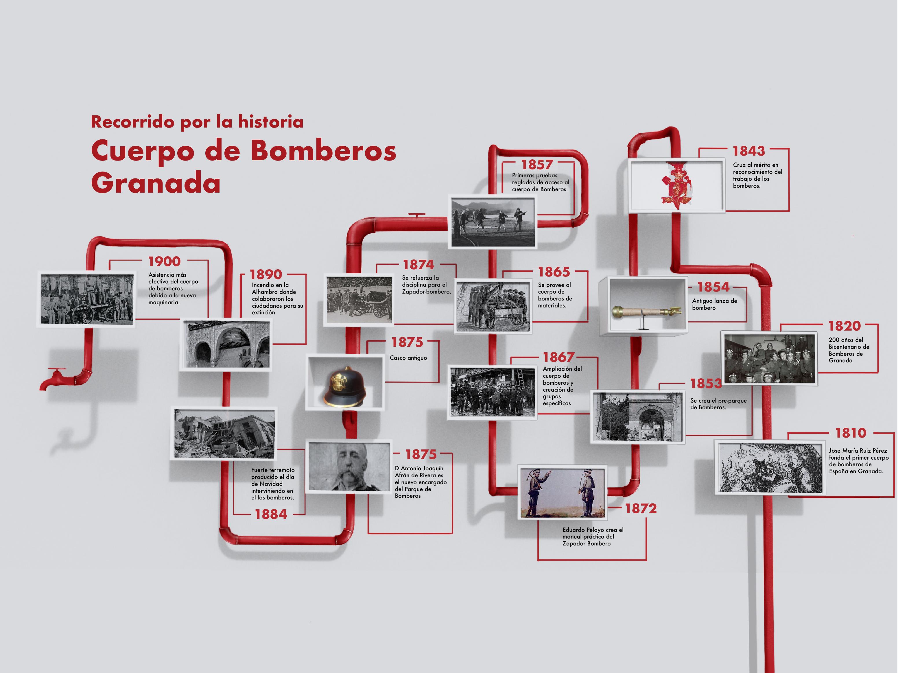 Diseño de Rótulos: Museo del Parque de Bomberos de Granada